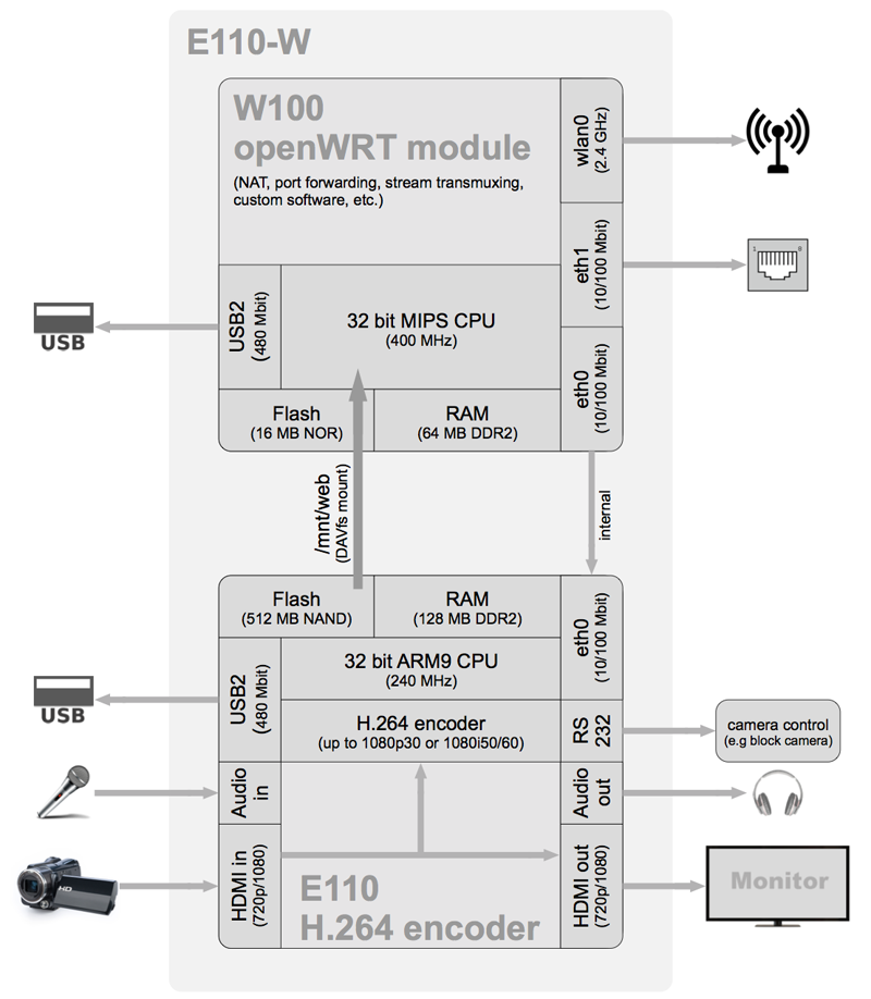 E110/E112 H 264 HDMI encoder and decoder – Auvidea