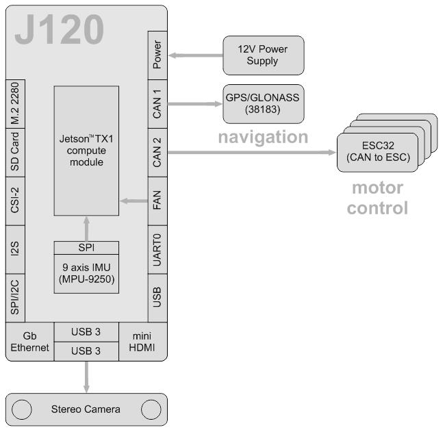 Jetson Tx2 Schematic